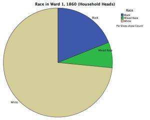 race in ward 1